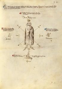 Folio 32r, Fior di Battaglia (MS Ludwig XV 13)